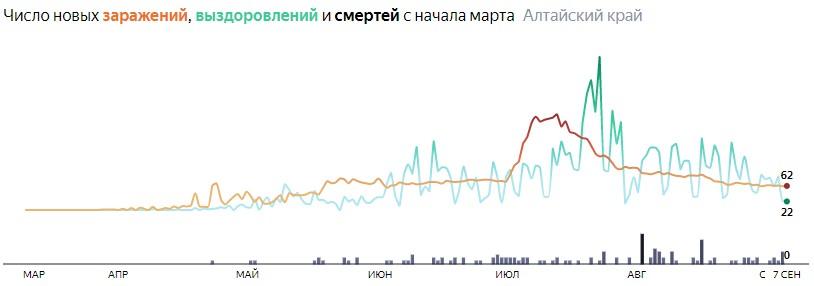 Ситуация с распространением КОВИД-вируса в Алтайском крае по дням статистика в динамике на 7 сентября 2020 года