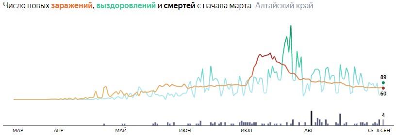Ситуация с распространением КОВИД-вируса в Алтайском крае по дням статистика в динамике на 8 сентября 2020 года