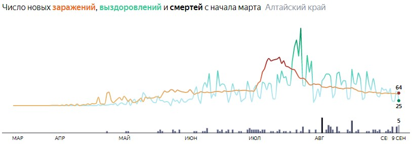 Ситуация с распространением КОВИД-вируса в Алтайском крае по дням статистика в динамике на 9 сентября 2020 года