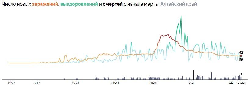 Ситуация с распространением КОВИД-вируса в Алтайском крае по дням статистика в динамике на 10 сентября 2020 года