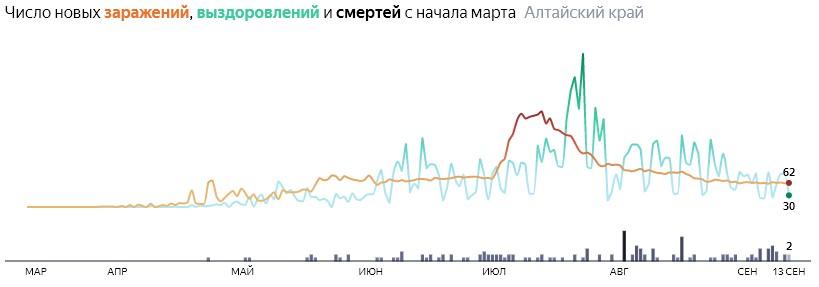 Ситуация с распространением КОВИД-вируса в Алтайском крае по дням статистика в динамике на 12 сентября 2020 года