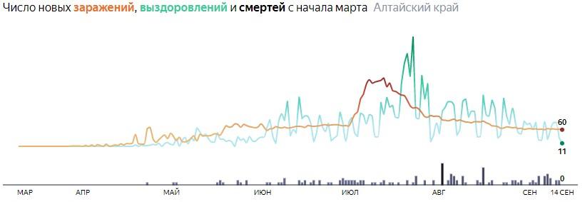 Ситуация с распространением КОВИД-вируса в Алтайском крае по дням статистика в динамике на 14 сентября 2020 года