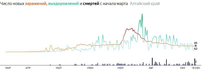 Ситуация с распространением КОВИД-вируса в Алтайском крае по дням статистика в динамике на 16 сентября 2020 года