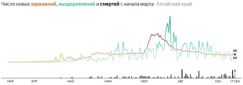 Ситуация с распространением КОВИД-вируса в Алтайском крае по дням статистика в динамике на 17 сентября 2020 года