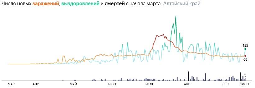 Ситуация с распространением КОВИД-вируса в Алтайском крае по дням статистика в динамике на 19 сентября 2020 года
