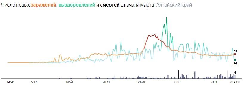 Ситуация с распространением КОВИД-вируса в Алтайском крае по дням статистика в динамике на 21 сентября 2020 года