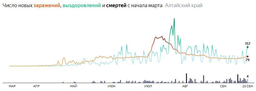 Ситуация с распространением КОВИД-вируса в Алтайском крае по дням статистика в динамике на 23 сентября 2020 года