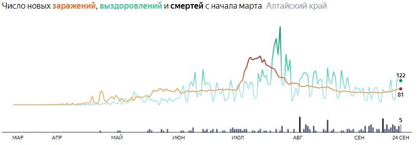Ситуация с распространением КОВИД-вируса в Алтайском крае по дням статистика в динамике на 24 сентября 2020 года