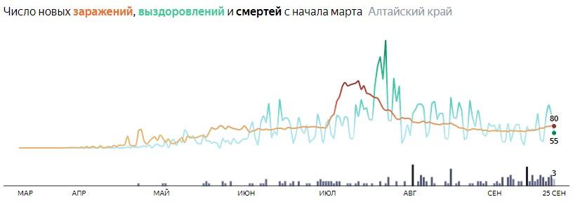 Ситуация с распространением КОВИД-вируса в Алтайском крае по дням статистика в динамике на 25 сентября 2020 года