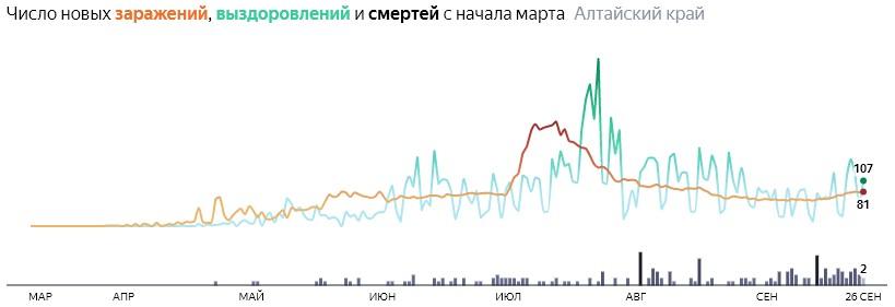 Ситуация с распространением КОВИД-вируса в Алтайском крае по дням статистика в динамике на 26 сентября 2020 года