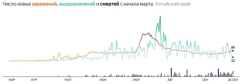 Ситуация с распространением КОВИД-вируса в Алтайском крае по дням статистика в динамике на 28 сентября 2020 года