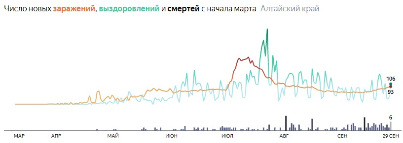 Ситуация с распространением КОВИД-вируса в Алтайском крае по дням статистика в динамике на 29 сентября 2020 года
