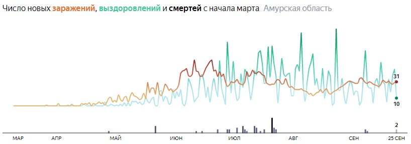 Ситуация с КОВИДом в Амурской области по дням статистика в динамике на 25 сентября 2020 года