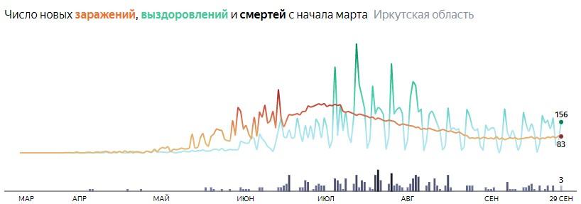 Ситуация с распространением КОВИД-вируса в Иркутской области по дням статистика в динамике на 29 сентября 2020 года