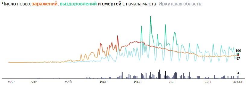 Ситуация с распространением КОВИД-вируса в Иркутской области по дням статистика в динамике на 30 сентября 2020 года