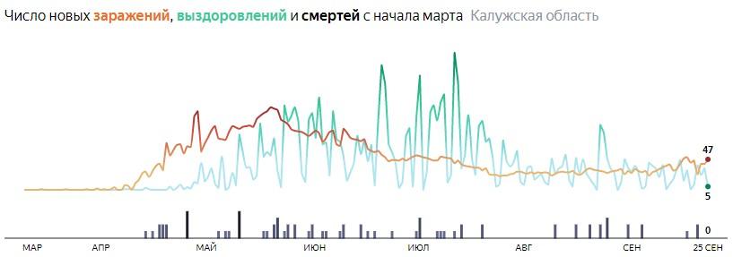 Ситуация с распространением КОВИД-вируса в Калужской области по дням статистика в динамике на 25 сентября 2020 года