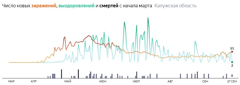 Ситуация с распространением КОВИД-вируса в Калужской области по дням статистика в динамике на 27 сентября 2020 года