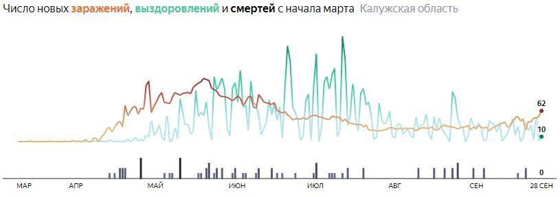 Ситуация с распространением КОВИД-вируса в Калужской области по дням статистика в динамике на 28 сентября 2020 года