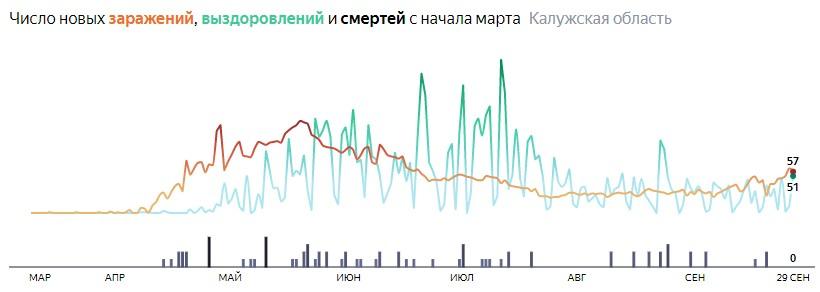 Ситуация с распространением КОВИД-вируса в Калужской области по дням статистика в динамике на 29 сентября 2020 года