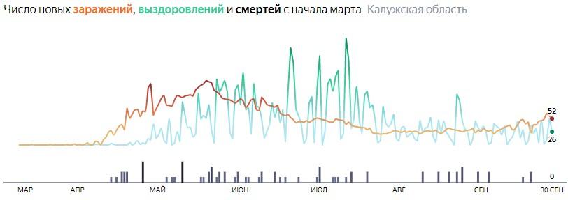 Ситуация с распространением КОВИД-вируса в Калужской области по дням статистика в динамике на 30 сентября 2020 года