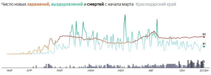 Ситуация с распространением КОВИД-вируса в Краснодарском крае по дням статистика в динамике на 25 сентября 2020 года