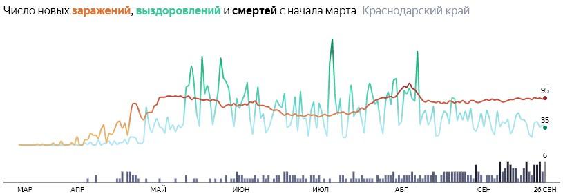 Ситуация с распространением КОВИД-вируса в Краснодарском крае по дням статистика в динамике на 26 сентября 2020 года