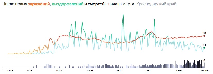 Ситуация с распространением КОВИД-вируса в Краснодарском крае по дням статистика в динамике на 29 сентября 2020 года