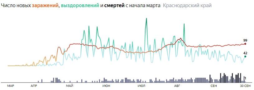 Ситуация с распространением КОВИД-вируса в Краснодарском крае по дням статистика в динамике на 30 сентября 2020 года