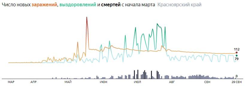 Ситуация с распространением КОВИД-вируса в Красноярском крае по дням статистика в динамике на 29 сентября 2020 года