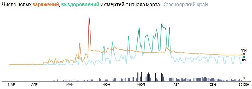 Ситуация с распространением КОВИД-вируса в Красноярском крае по дням статистика в динамике на 30 сентября 2020 года