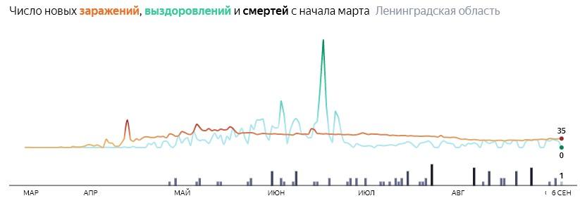 Ситуация с распространением КОВИД-вируса в ЛО по дням статистика в динамике на 6 сентября 2020 года