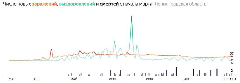 Ситуация с распространением КОВИД-вируса в ЛО по дням статистика в динамике на 8 сентября 2020 года