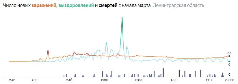 Ситуация с распространением КОВИД-вируса в ЛО по дням статистика в динамике на 21 сентября 2020 года