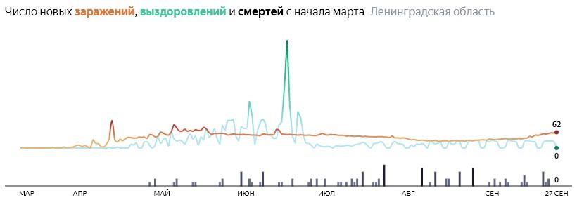 Ситуация с распространением КОВИД-вируса в ЛО по дням статистика в динамике на 27 сентября 2020 года