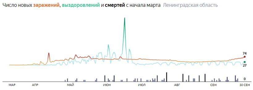 Ситуация с распространением КОВИД-вируса в ЛО по дням статистика в динамике на 30 сентября 2020 года