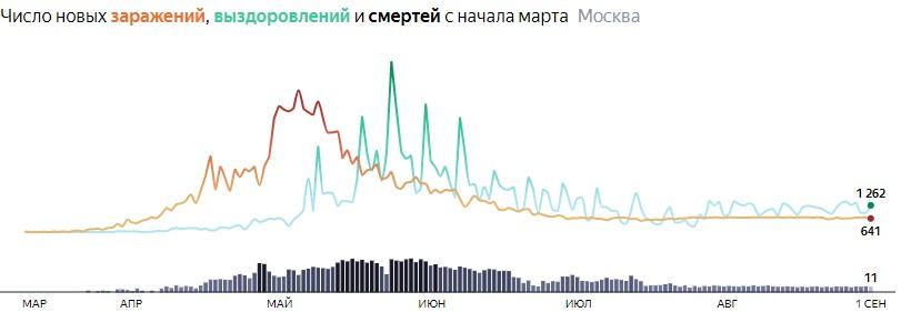 Ситуация с распространением КОВИДа в МСК по дням статистика в динамике на 1 сентября 2020 года