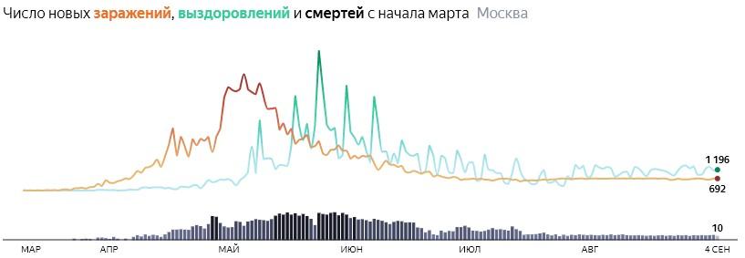 Ситуация с распространением КОВИДа в МСК по дням статистика в динамике на 4 сентября 2020 года