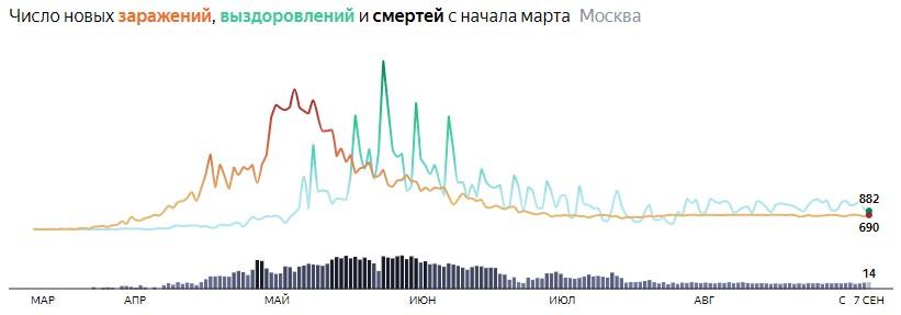 Ситуация с распространением КОВИДа в МСК по дням статистика в динамике на 7 сентября 2020 года