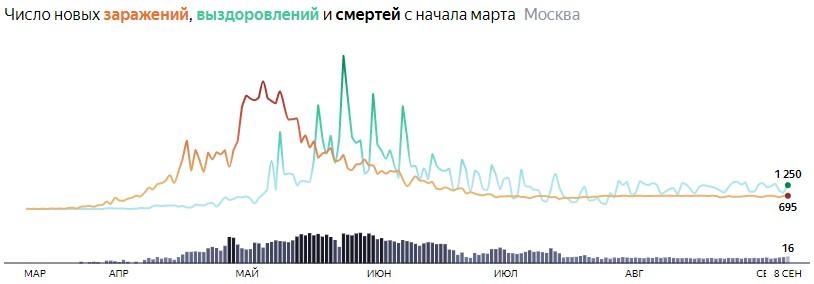 Ситуация с распространением КОВИДа в МСК по дням статистика в динамике на 8 сентября 2020 года