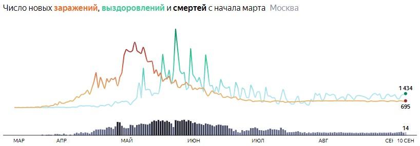 Ситуация с распространением КОВИДа в МСК по дням статистика в динамике на 10 сентября 2020 года