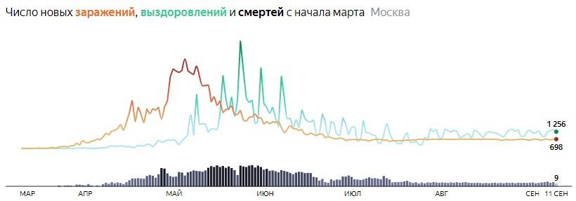 Ситуация с распространением КОВИДа в МСК по дням статистика в динамике на 11 сентября 2020 года