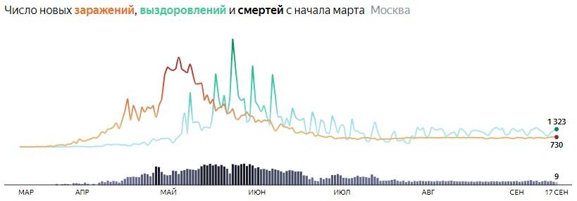 Ситуация с распространением КОВИДа в МСК по дням статистика в динамике на 17 сентября 2020 года