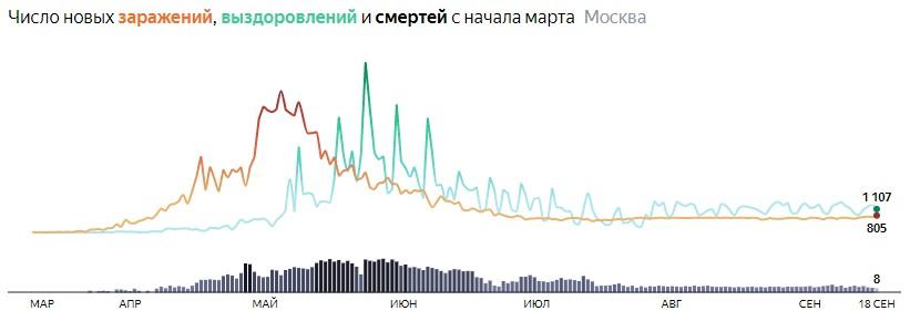 Ситуация с распространением КОВИДа в МСК по дням статистика в динамике на 18 сентября 2020 года