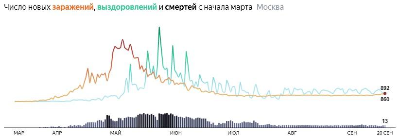 Ситуация с распространением КОВИДа в МСК по дням статистика в динамике на 20 сентября 2020 года