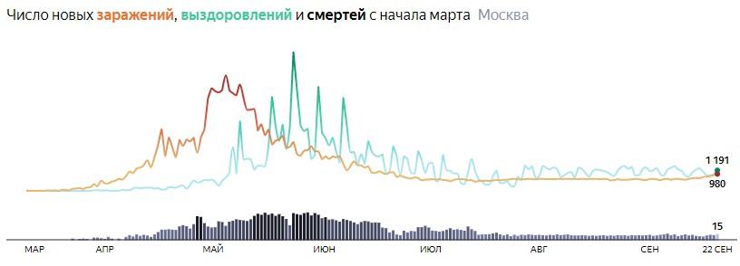 Ситуация с распространением КОВИДа в МСК по дням статистика в динамике на 22 сентября 2020 года