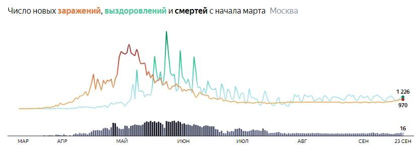 Ситуация с распространением КОВИДа в МСК по дням статистика в динамике на 23 сентября 2020 года