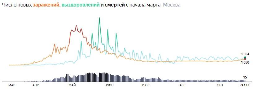 Ситуация с распространением КОВИДа в МСК по дням статистика в динамике на 24 сентября 2020 года
