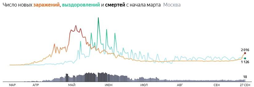 Ситуация с распространением КОВИДа в МСК по дням статистика в динамике на 27 сентября 2020 года