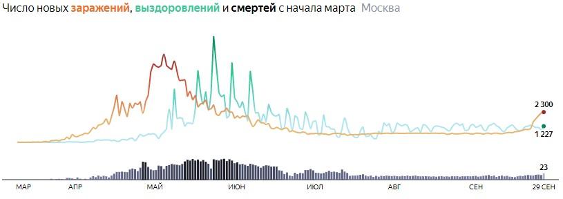 Ситуация с распространением КОВИДа в МСК по дням статистика в динамике на 29 сентября 2020 года