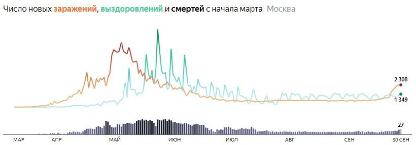 Ситуация с распространением КОВИДа в МСК по дням статистика в динамике на 30 сентября 2020 года